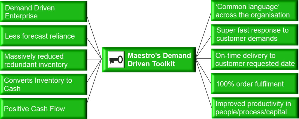 Maestro-Business-UK-Demand-Driven-Toolkit