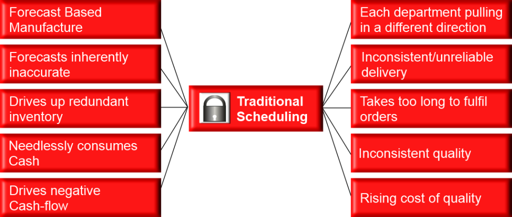 Maestro-Business-UK-vs-Traditional-Scheduling